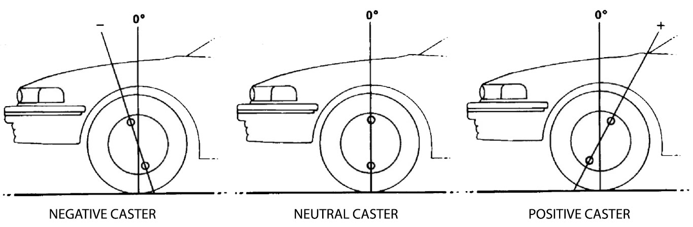Caster Angles