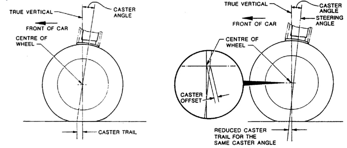 Caster Trail Correction for High-Caster Angles